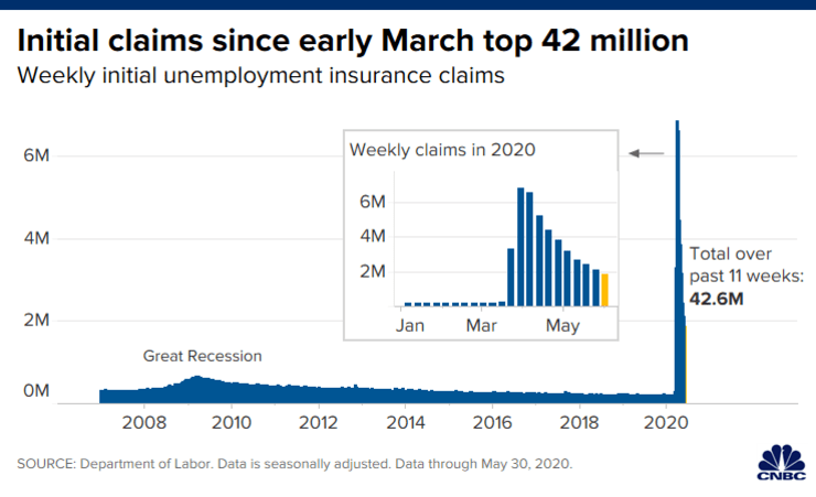 Initial claims sicne early March